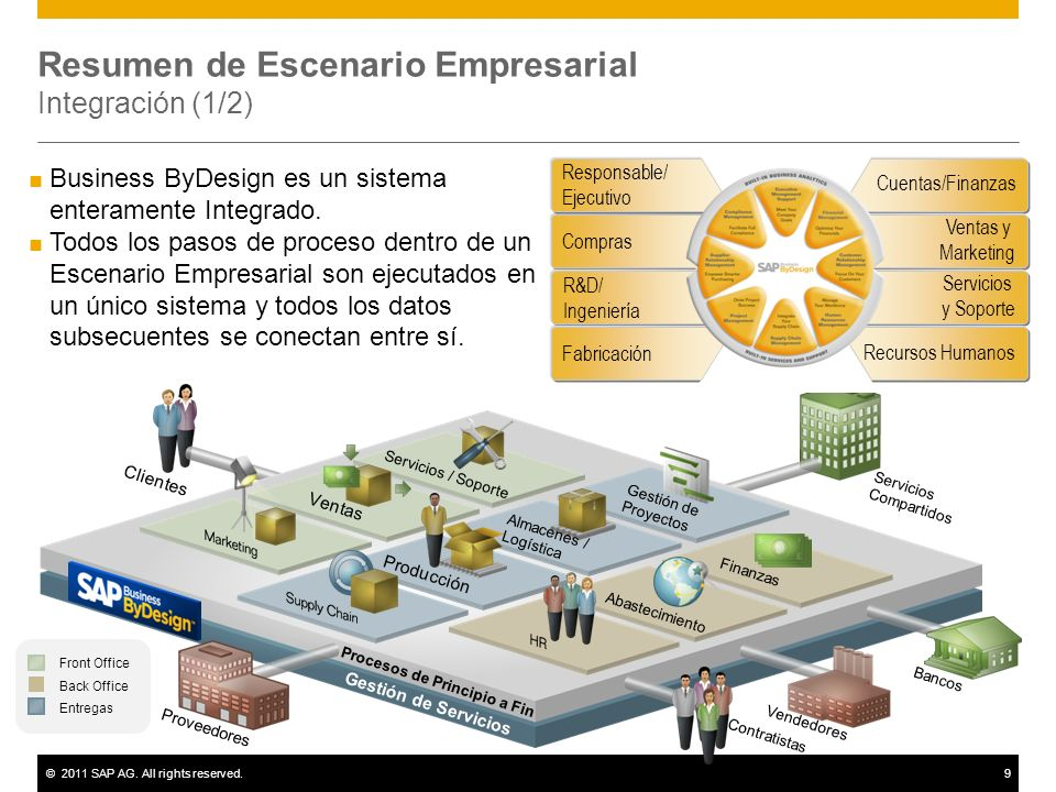 Resumen de Escenario Empresarial Integración (1/2)