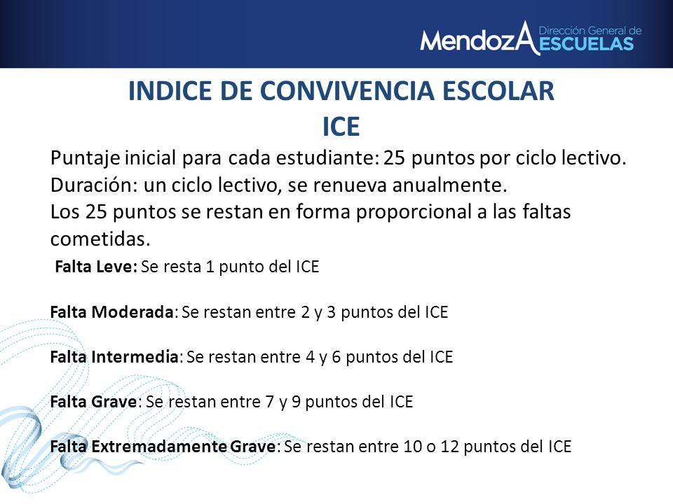 INDICE DE CONVIVENCIA ESCOLAR
