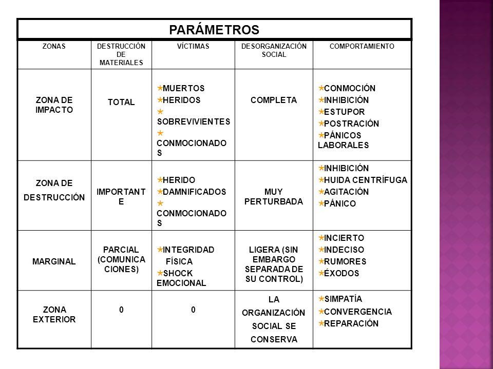 PARÁMETROS ZONA DE IMPACTO TOTAL MUERTOS HERIDOS SOBREVIVIENTES