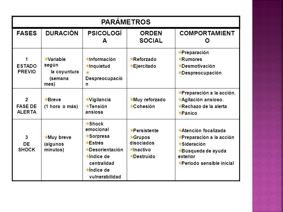 PARÁMETROS FASES DURACIÓN PSICOLOGÍA ORDEN SOCIAL COMPORTAMIENTO 1