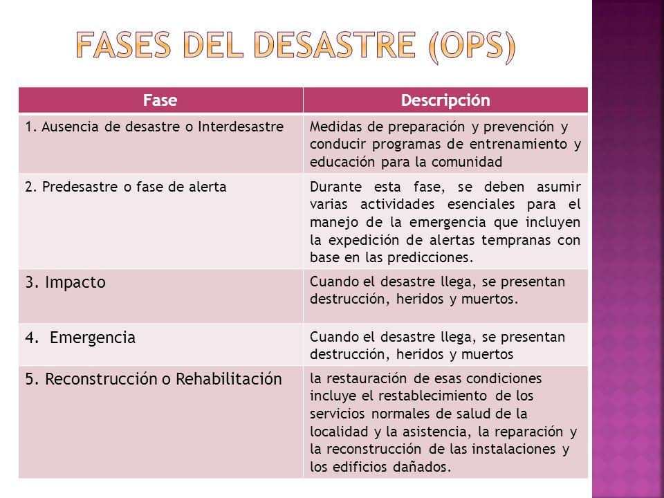 Fases del desastre (ops)