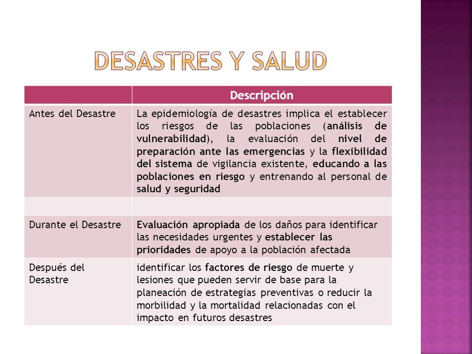 Desastres y salud Descripción Antes del Desastre