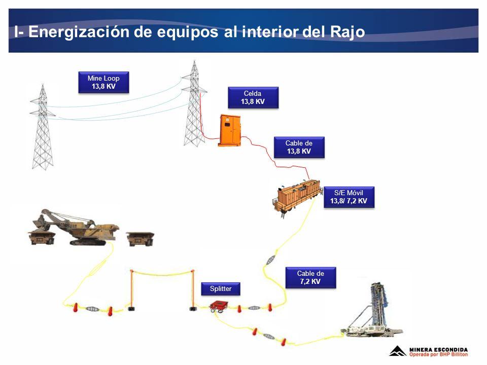 I- Energización de equipos al interior del Rajo