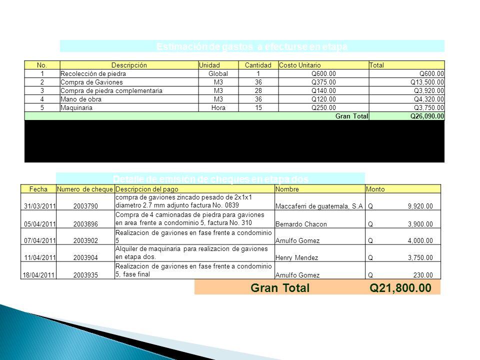 Gran Total Q21,800.00 Estimación de gastos a efecturse en etapa