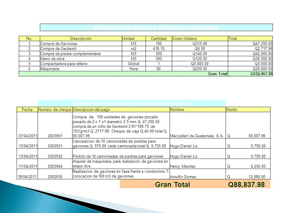 Gran Total Q88,837.98 Estimación de gastos a efecturse en etapa dos