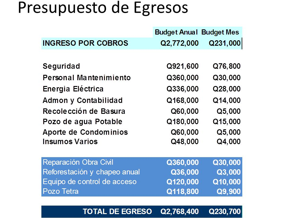 Presupuesto de Egresos