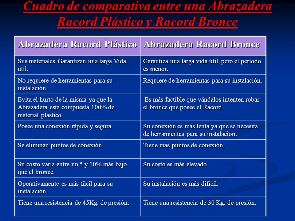 Cuadro de comparativa entre una Abrazadera Racord Plástico y Racord Bronce