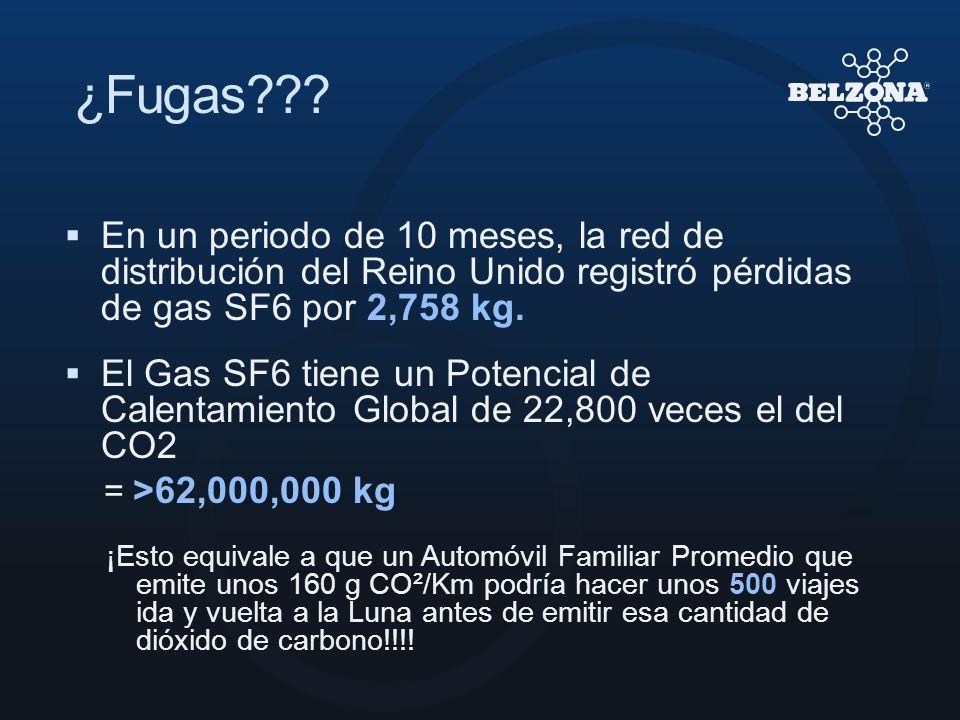 ¿Fugas En un periodo de 10 meses, la red de distribución del Reino Unido registró pérdidas de gas SF6 por 2,758 kg.