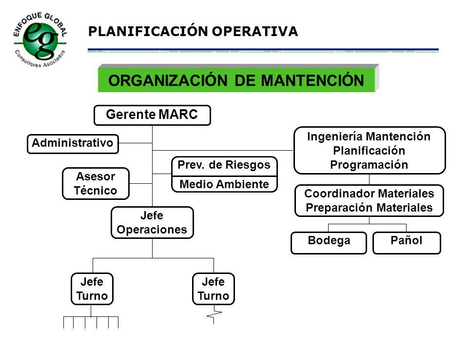 ORGANIZACIÓN DE MANTENCIÓN