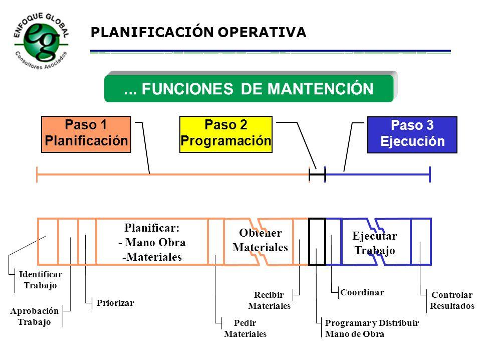 ... FUNCIONES DE MANTENCIÓN