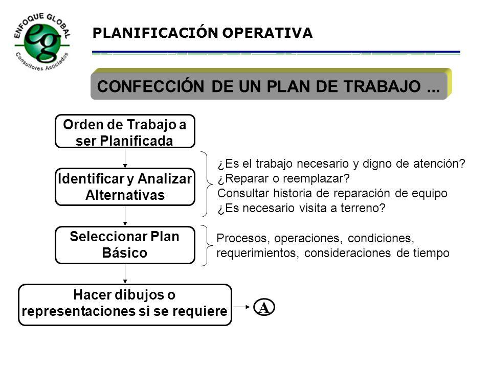 CONFECCIÓN DE UN PLAN DE TRABAJO ...