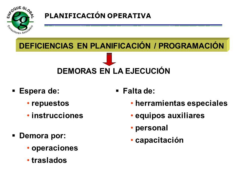 DEFICIENCIAS EN PLANIFICACIÓN / PROGRAMACIÓN DEMORAS EN LA EJECUCIÓN