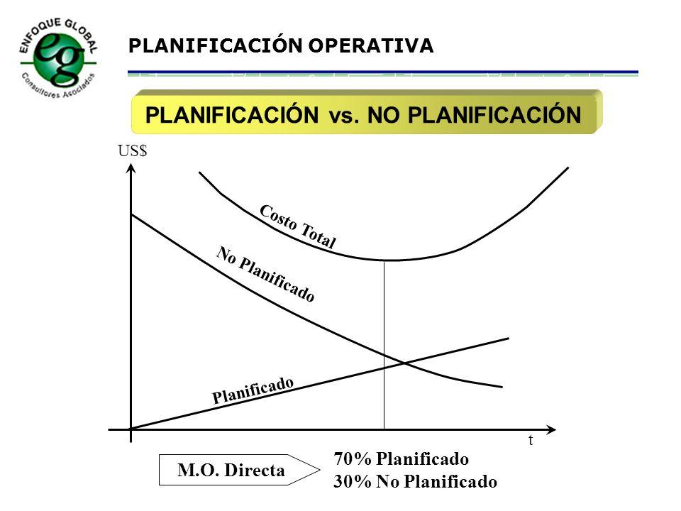 PLANIFICACIÓN vs. NO PLANIFICACIÓN