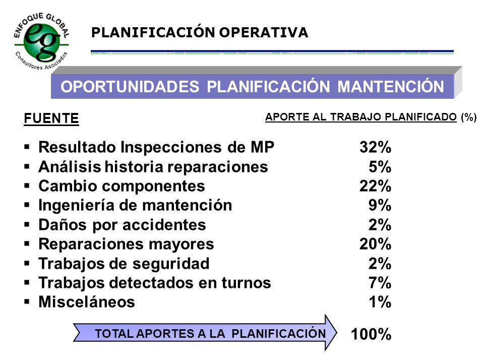 OPORTUNIDADES PLANIFICACIÓN MANTENCIÓN