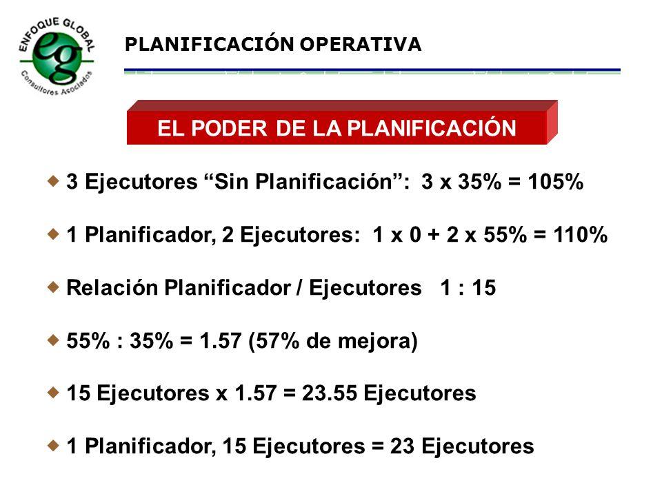 EL PODER DE LA PLANIFICACIÓN