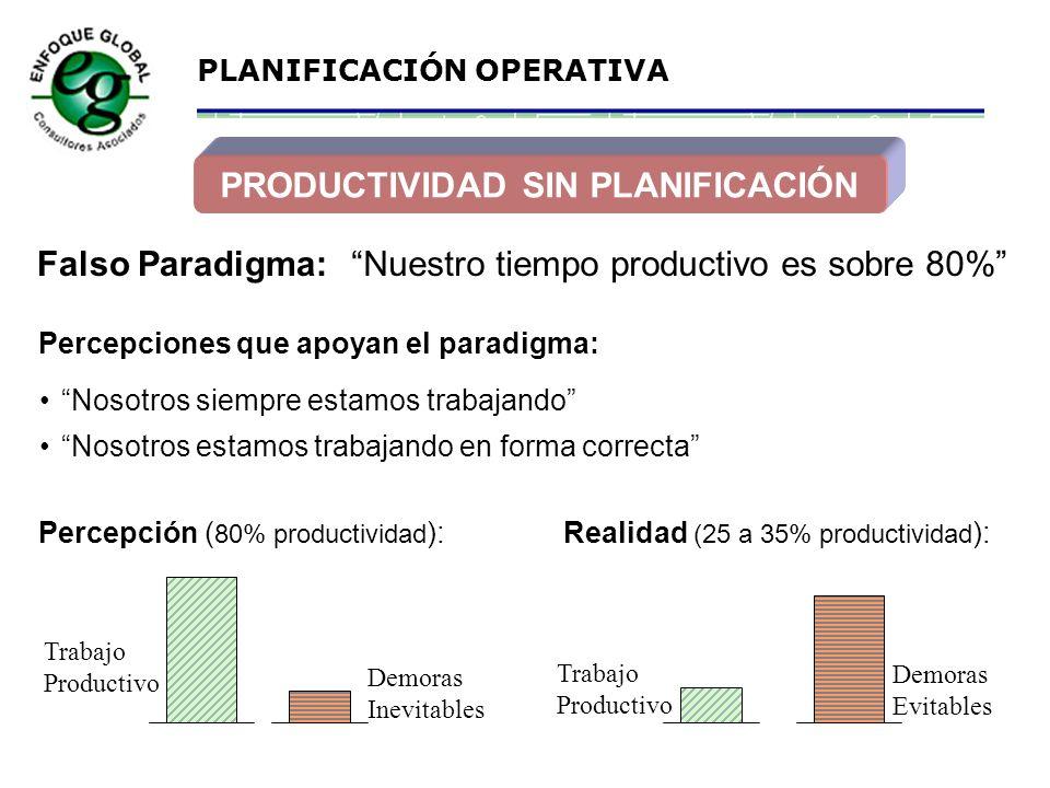 PRODUCTIVIDAD SIN PLANIFICACIÓN