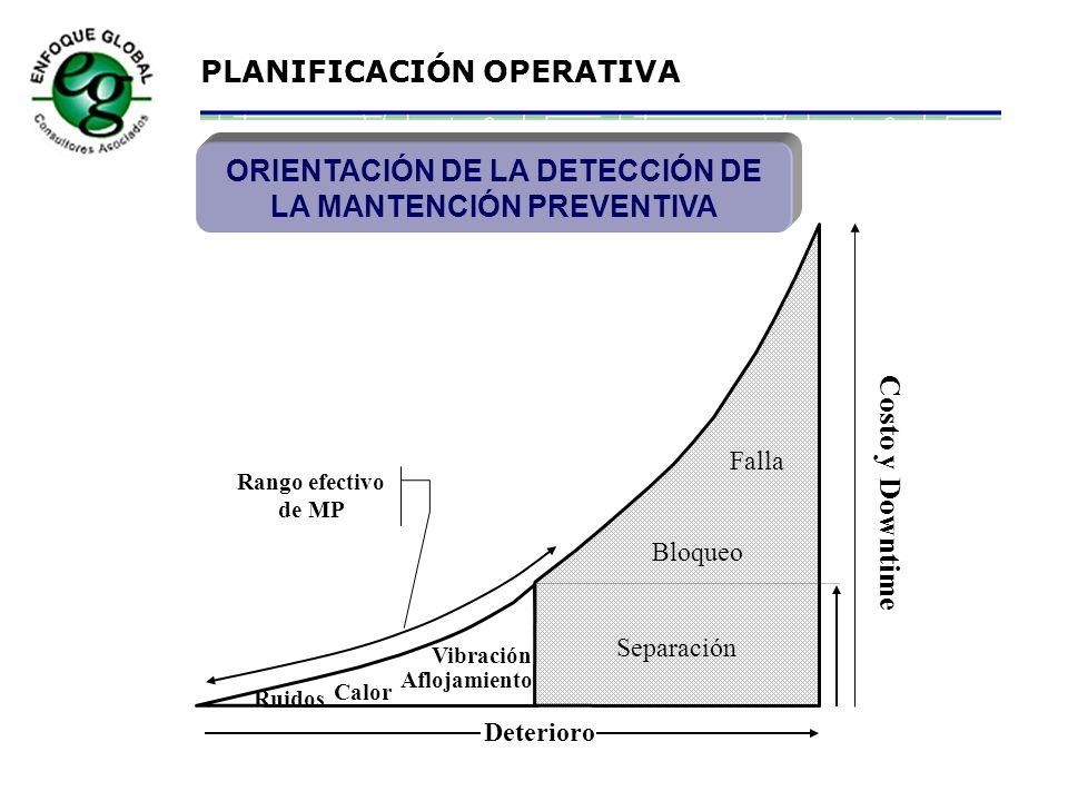 ORIENTACIÓN DE LA DETECCIÓN DE LA MANTENCIÓN PREVENTIVA