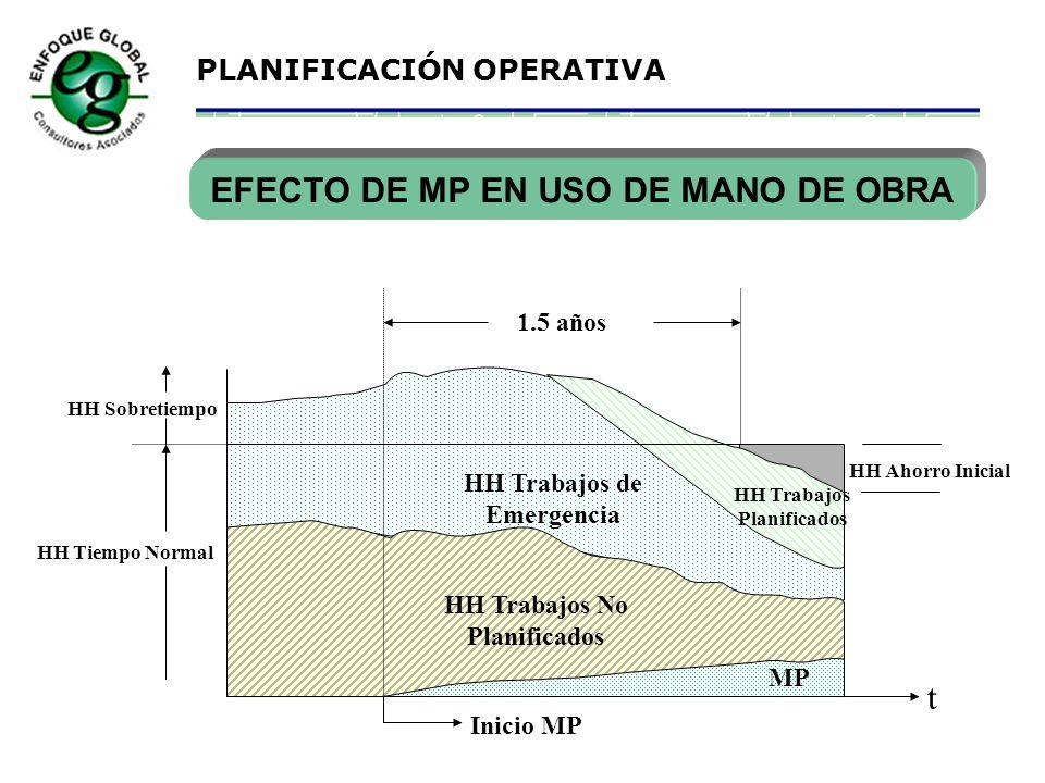 EFECTO DE MP EN USO DE MANO DE OBRA