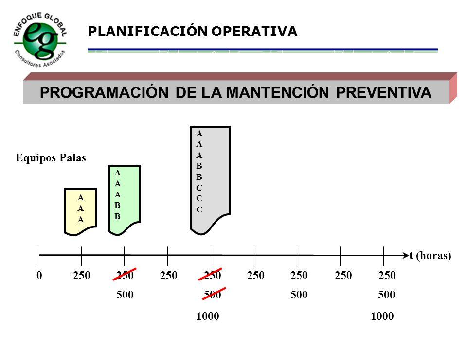 PROGRAMACIÓN DE LA MANTENCIÓN PREVENTIVA