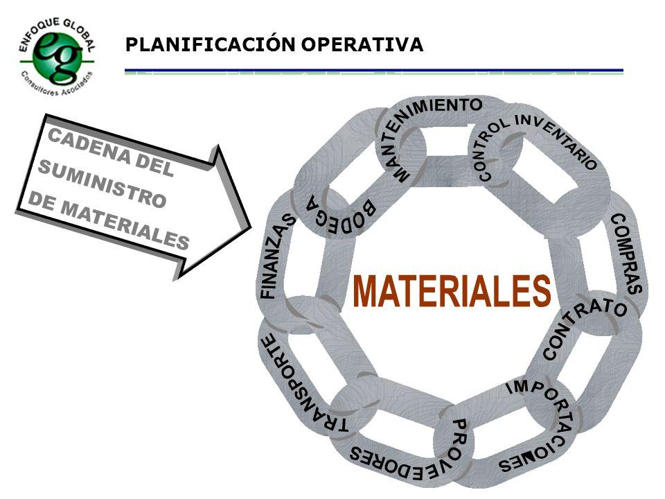 CADENA DEL SUMINISTRO DE MATERIALES