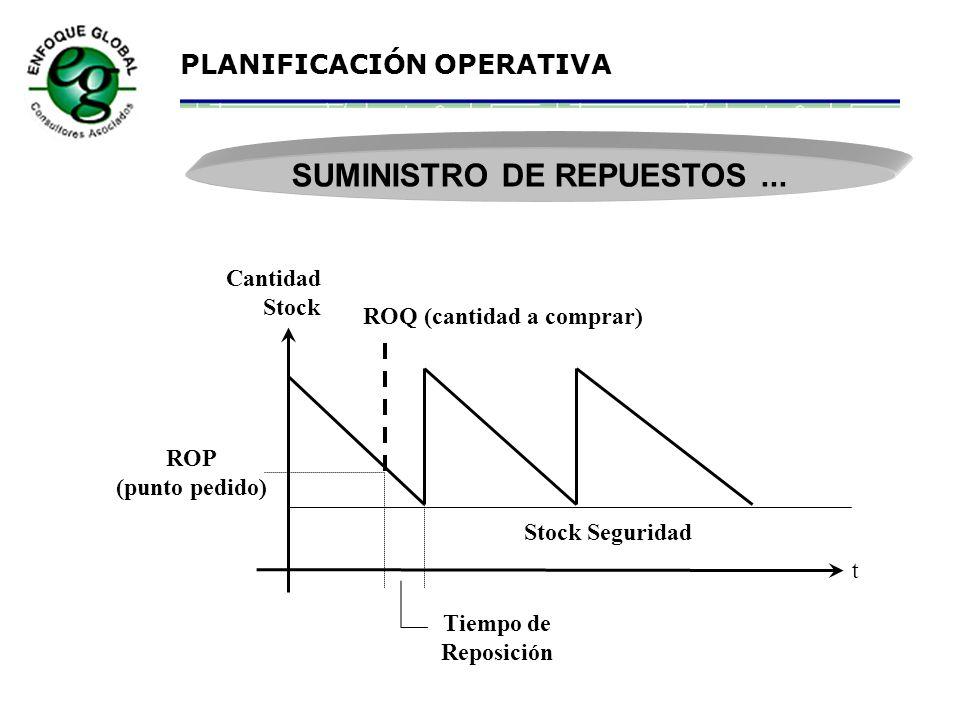 SUMINISTRO DE REPUESTOS ...