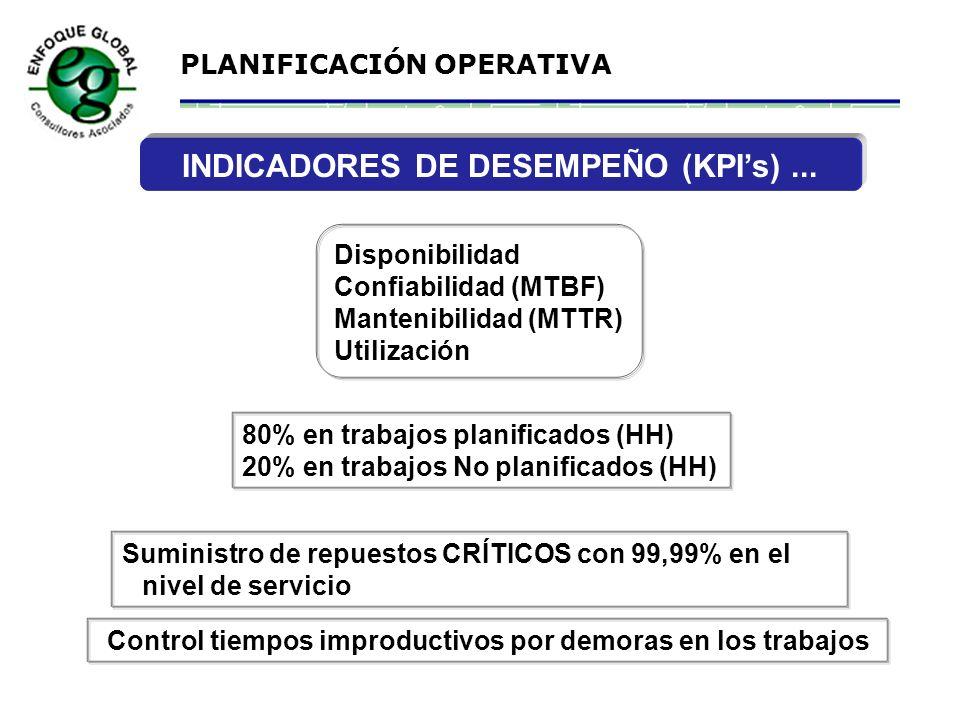 INDICADORES DE DESEMPEÑO (KPI's) ...
