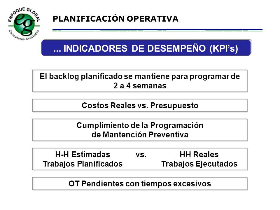 ... INDICADORES DE DESEMPEÑO (KPI's)