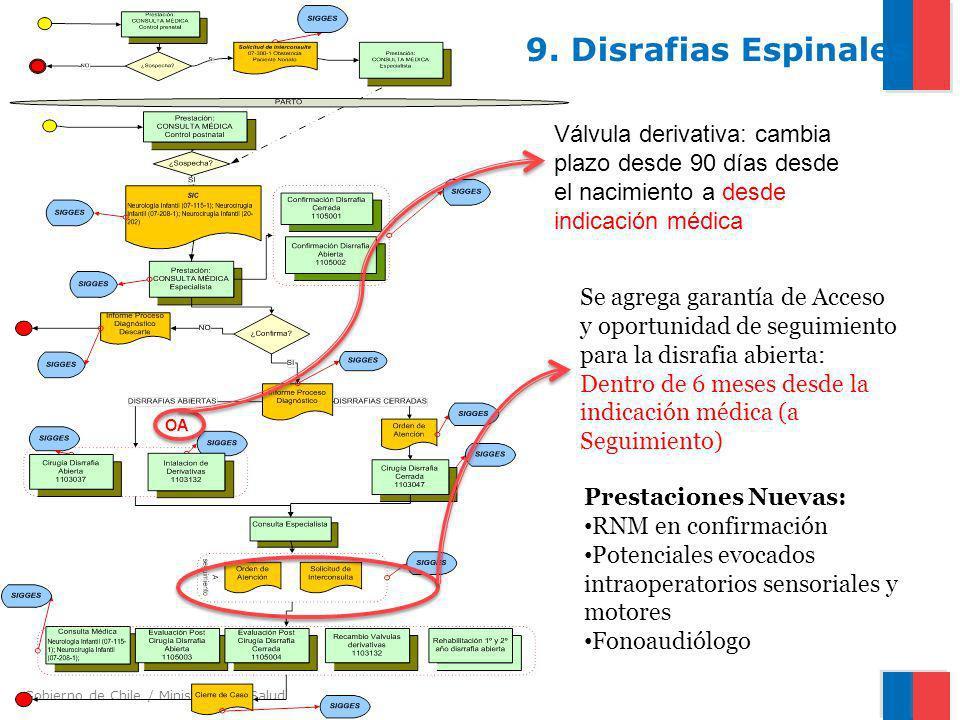 9. Disrafias Espinales Válvula derivativa: cambia plazo desde 90 días desde el nacimiento a desde indicación médica.