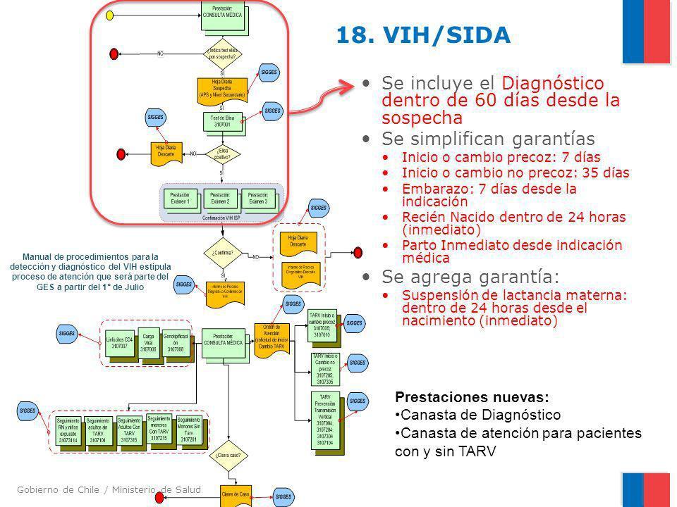 18. VIH/SIDA Se incluye el Diagnóstico dentro de 60 días desde la sospecha. Se simplifican garantías.