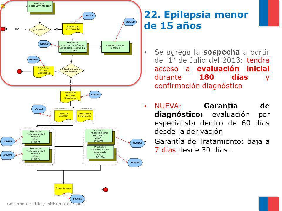 22. Epilepsia menor de 15 años
