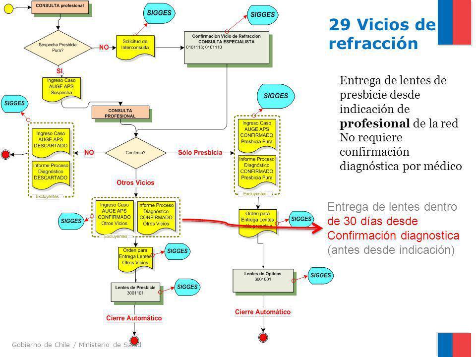 29 Vicios de refracción Entrega de lentes de presbicie desde indicación de profesional de la red. No requiere confirmación diagnóstica por médico.