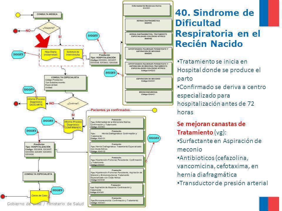 40. Sindrome de Dificultad Respiratoria en el Recién Nacido