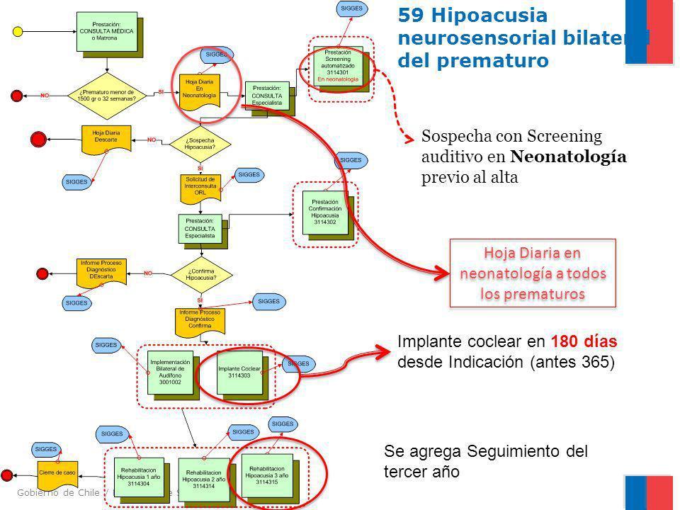 59 Hipoacusia neurosensorial bilateral del prematuro