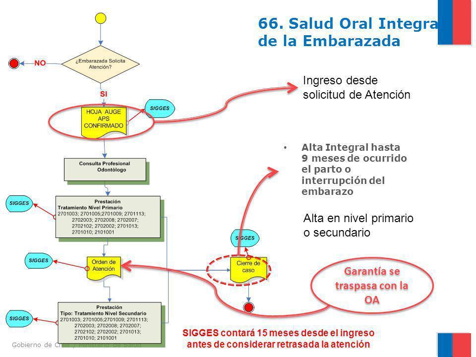 66. Salud Oral Integral de la Embarazada