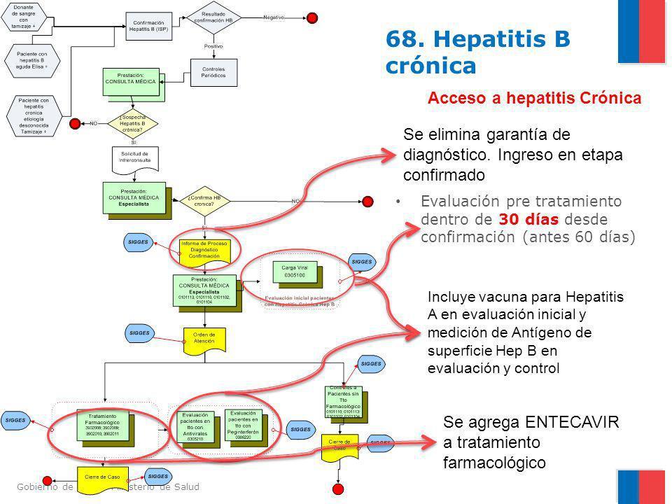 68. Hepatitis B crónica Acceso a hepatitis Crónica