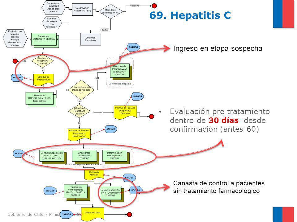 69. Hepatitis C Ingreso en etapa sospecha