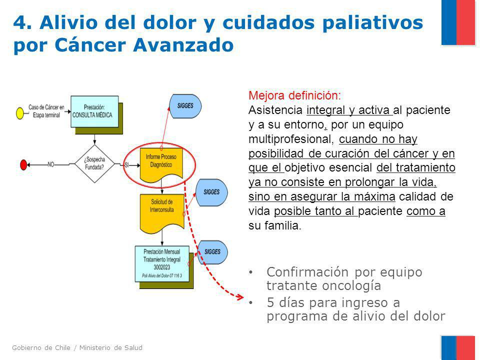 4. Alivio del dolor y cuidados paliativos por Cáncer Avanzado