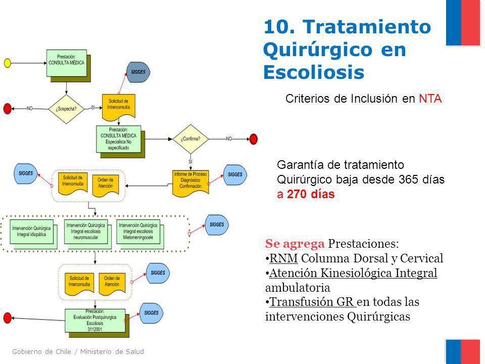 10. Tratamiento Quirúrgico en Escoliosis