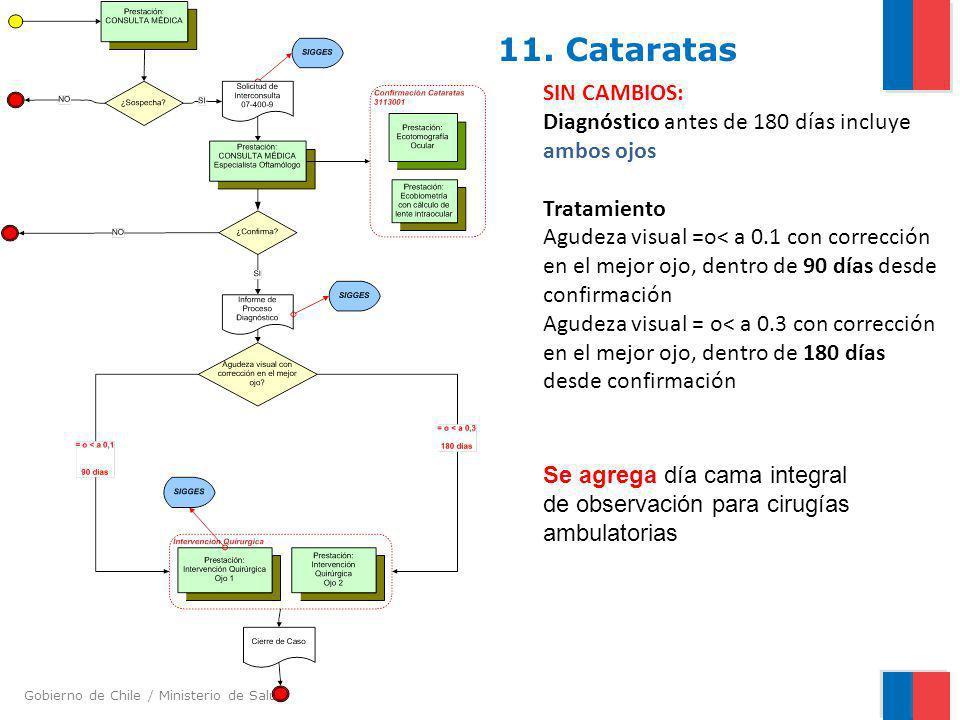 11. Cataratas SIN CAMBIOS: