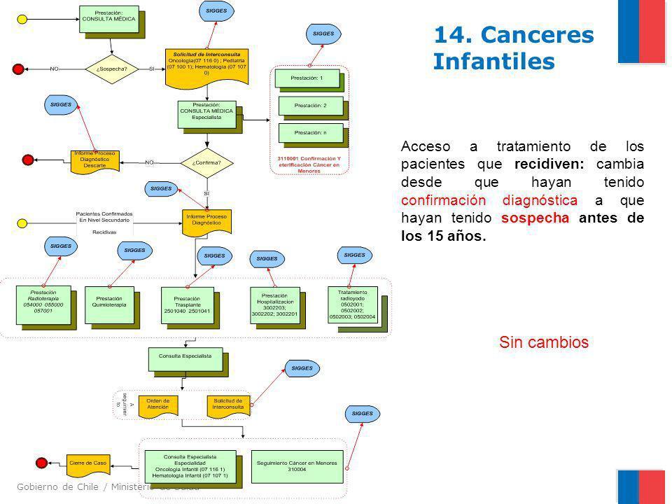 14. Canceres Infantiles Sin cambios