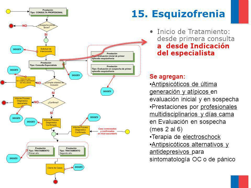 15. EsquizofreniaInicio de Tratamiento: desde primera consulta a desde Indicación del especialista.