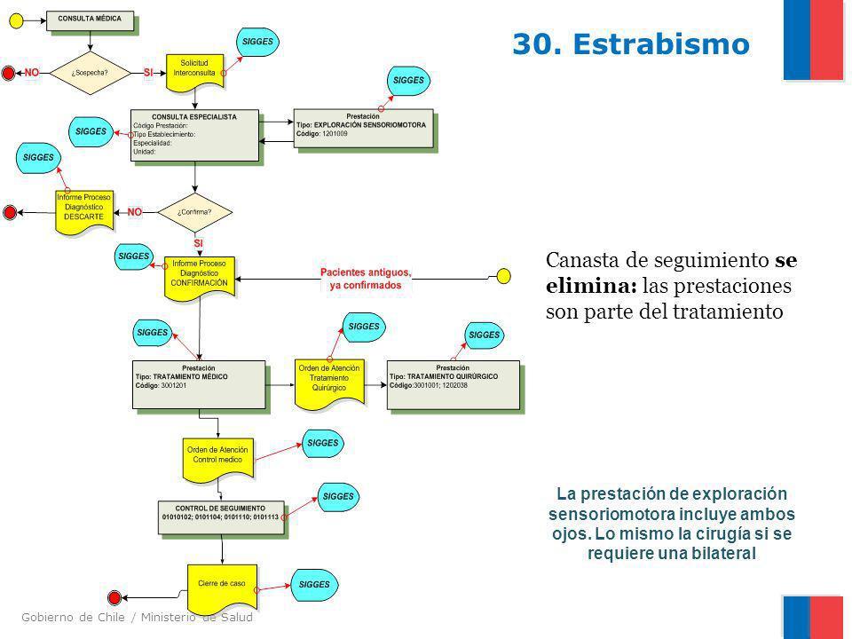 30. Estrabismo Canasta de seguimiento se elimina: las prestaciones son parte del tratamiento.