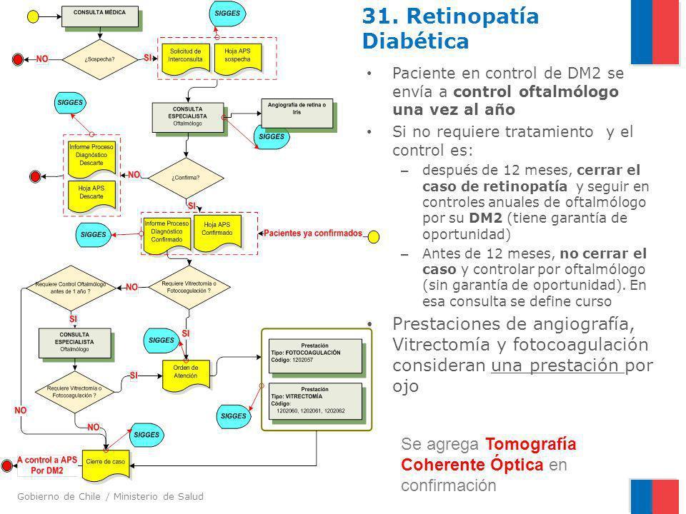 31. Retinopatía Diabética