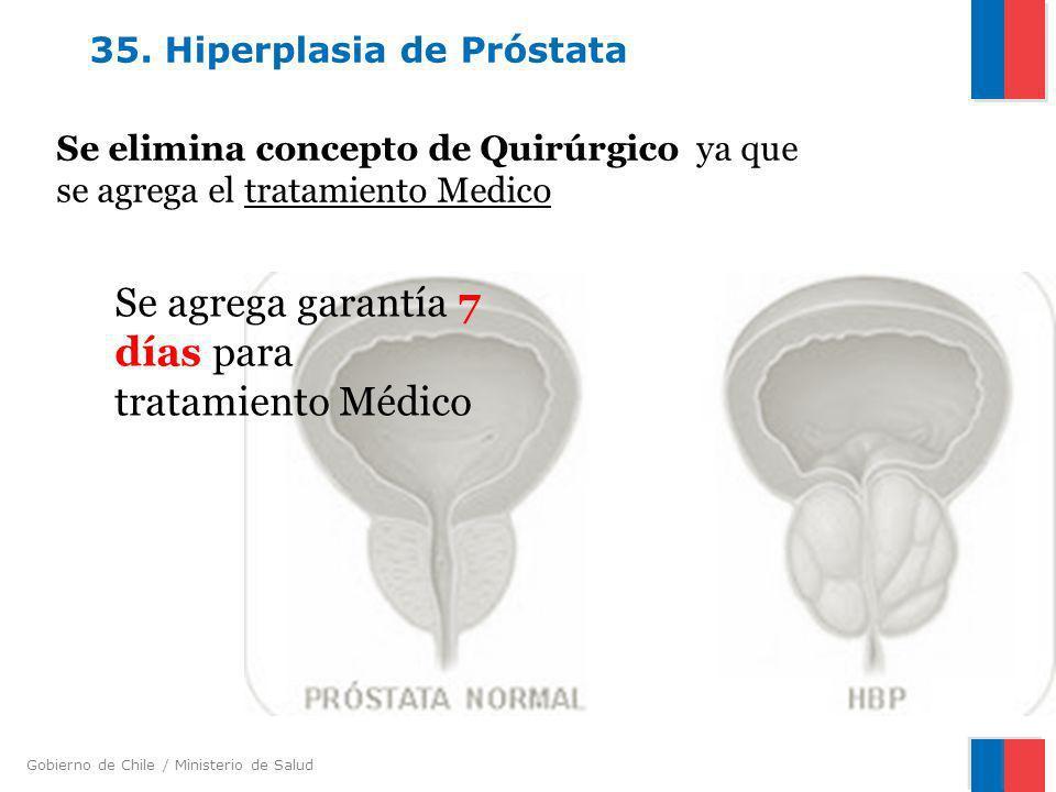 35. Hiperplasia de Próstata