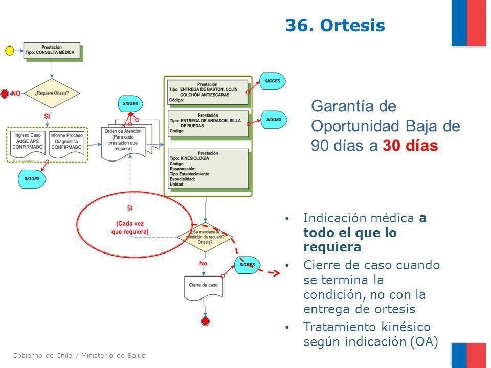 Garantía de Oportunidad Baja de 90 días a 30 días