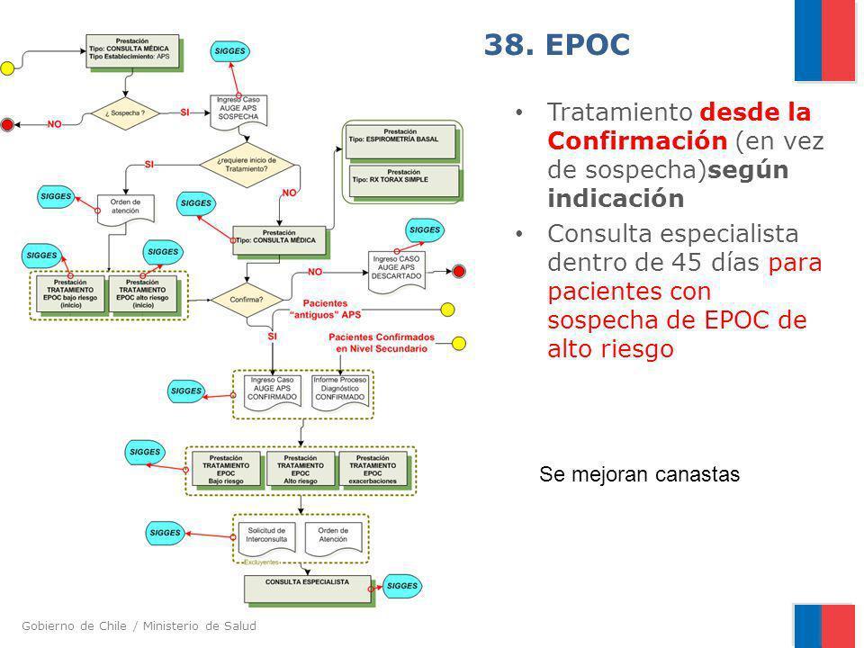 38. EPOCTratamiento desde la Confirmación (en vez de sospecha)según indicación.