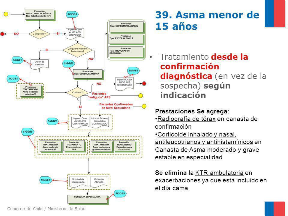39. Asma menor de 15 años Tratamiento desde la confirmación diagnóstica (en vez de la sospecha) según indicación.