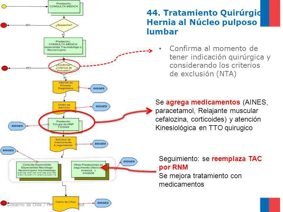 44. Tratamiento Quirúrgico Hernia al Núcleo pulposo lumbar