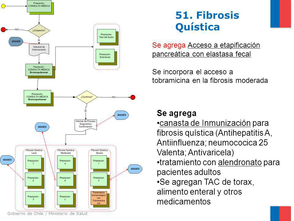 51. Fibrosis Quística Se agrega
