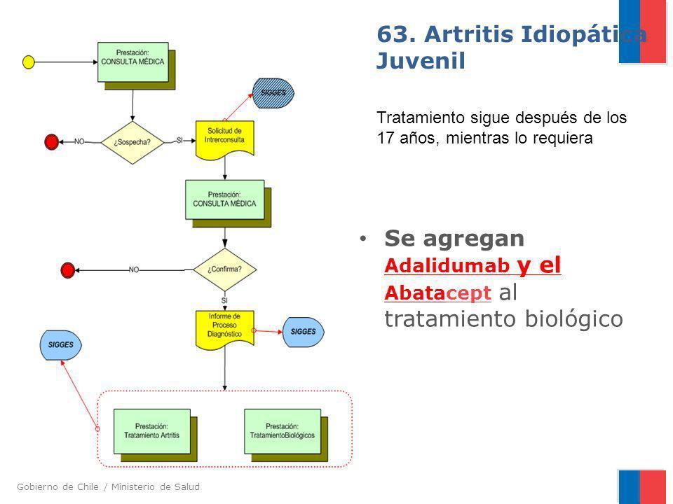 63. Artritis Idiopática Juvenil